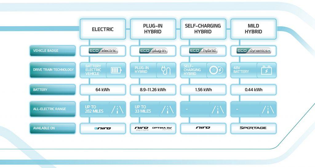 Kia Power Diagram